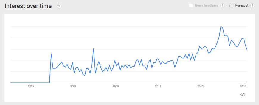 Google Trends Safety Razor