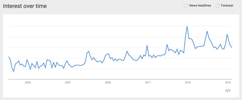 Google Trends Straight Razor