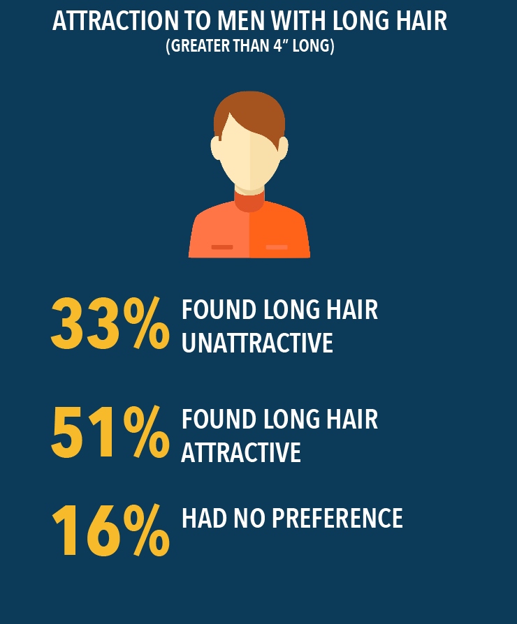 what do women think of men with long hair