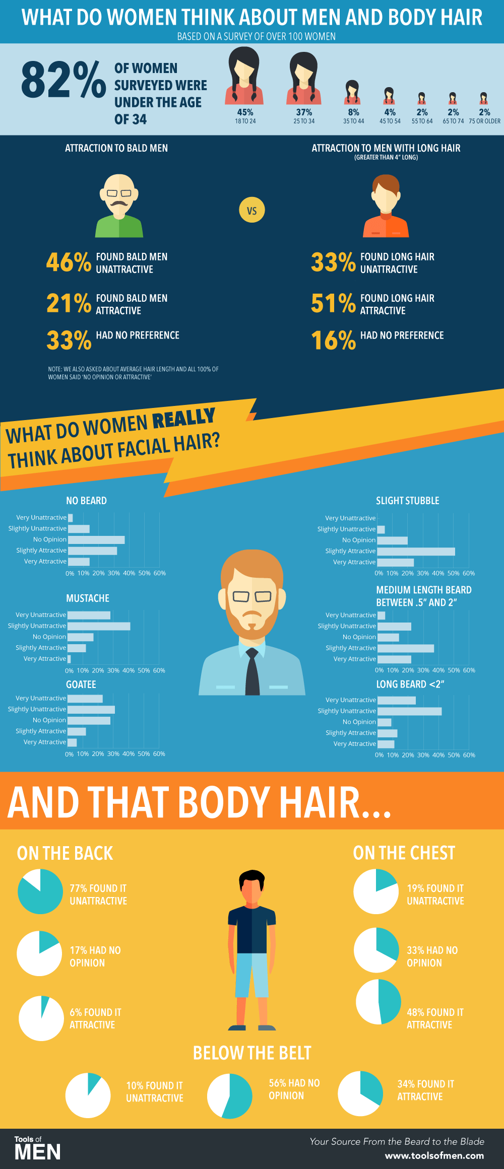 what do women think about men's body hair - tools of men