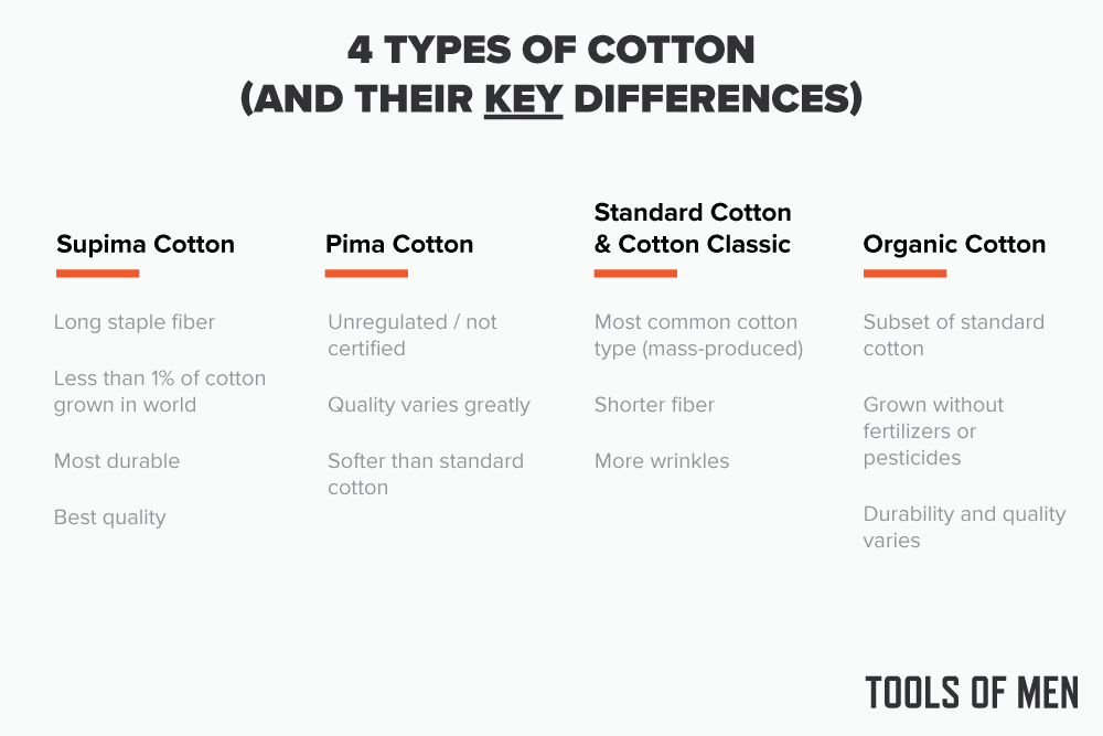 4 types of cotton