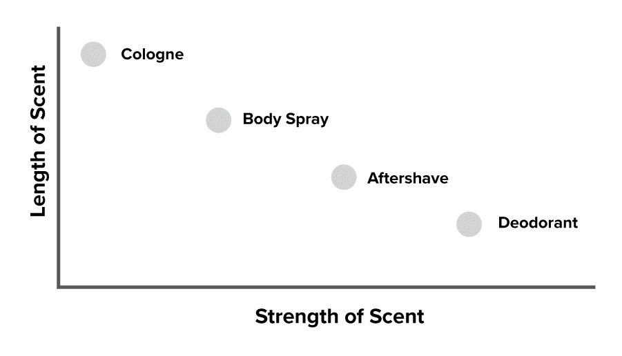 scent strength of fragrances