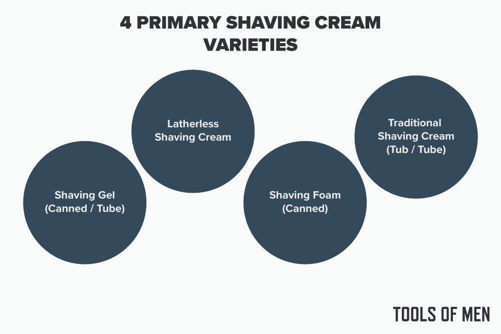 Best Shaving Cream - 4 Main Varieties