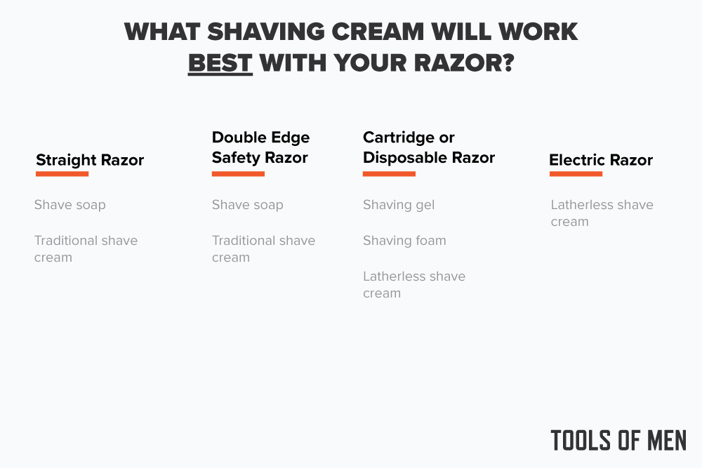 Best Shaving Cream - What Shaving Cream For Your Razor
