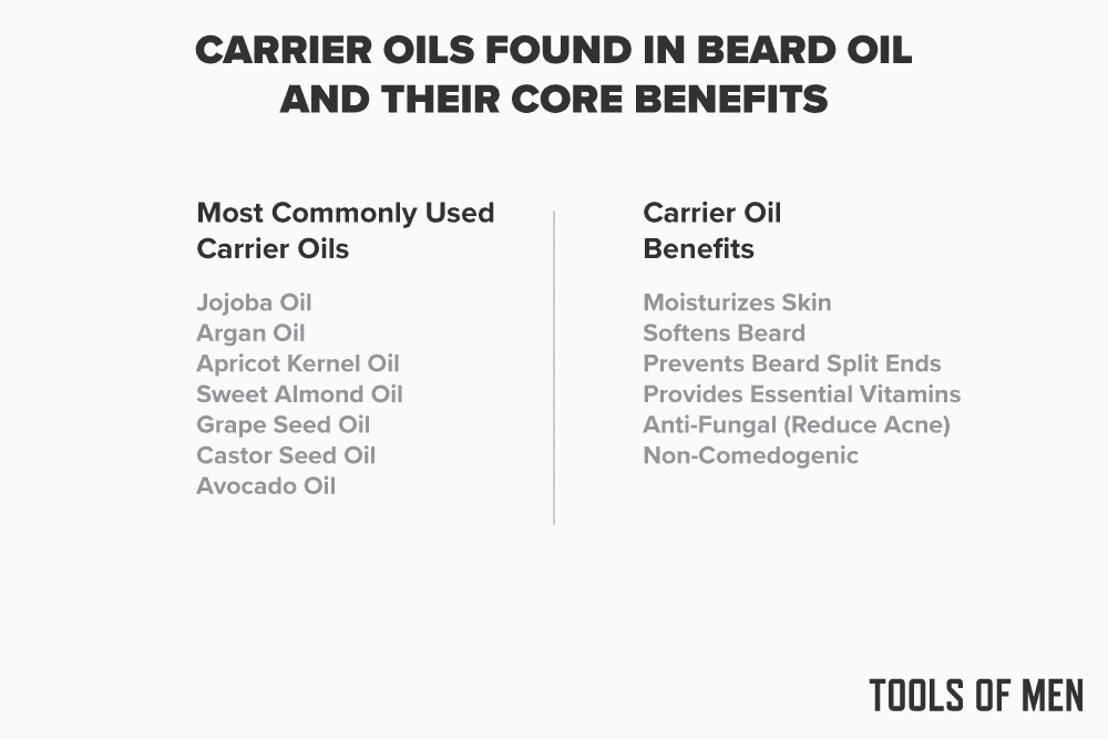 Common carrier oils and their benefits