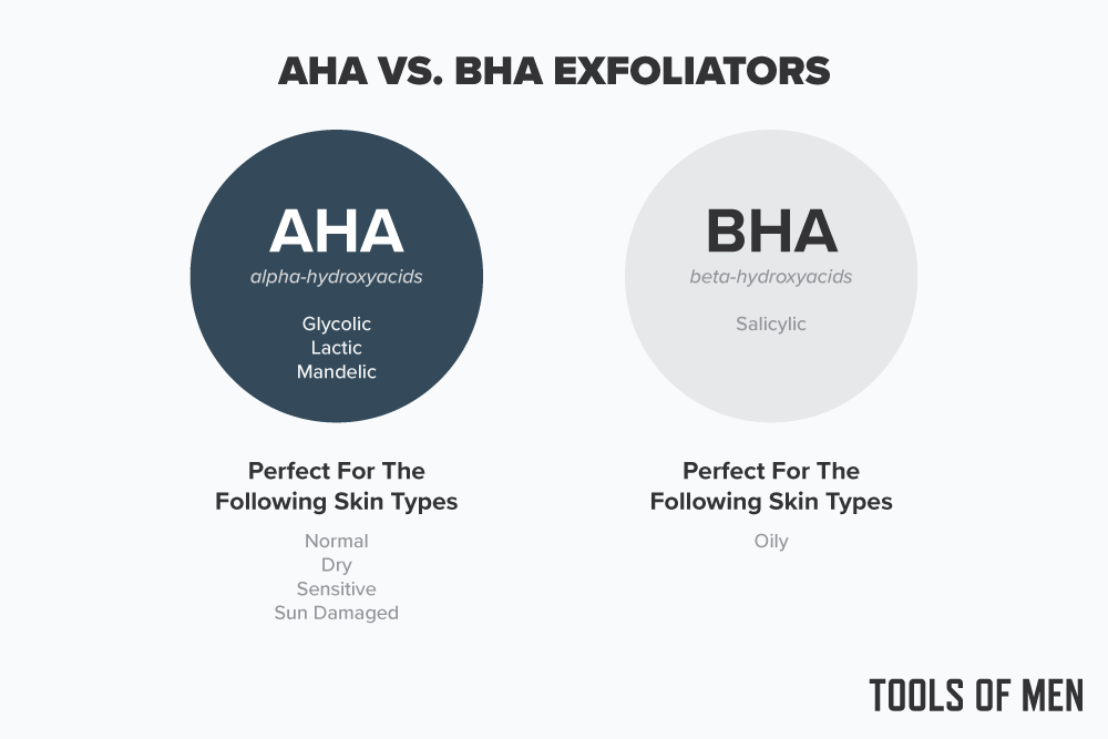 aha vs bha