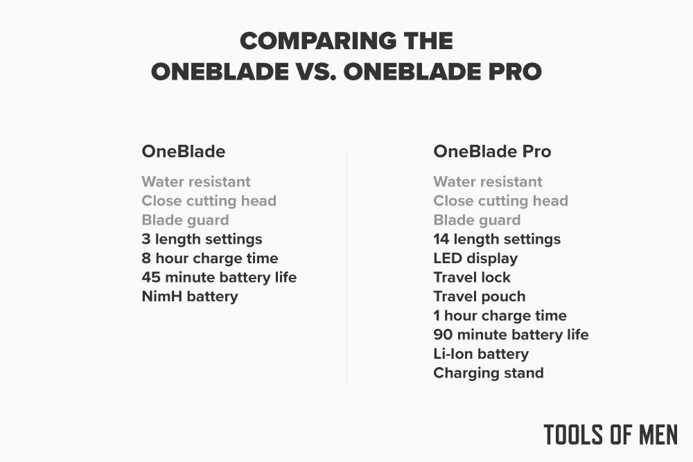 comaring-oneblade-vs-oneblade-pro