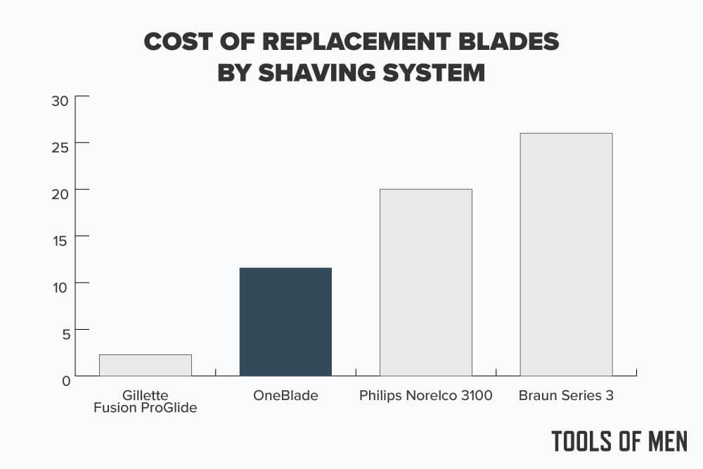 oneblade review cost comparison to other razors