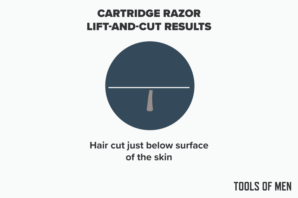 how long do razor bumps last - cartridge razor