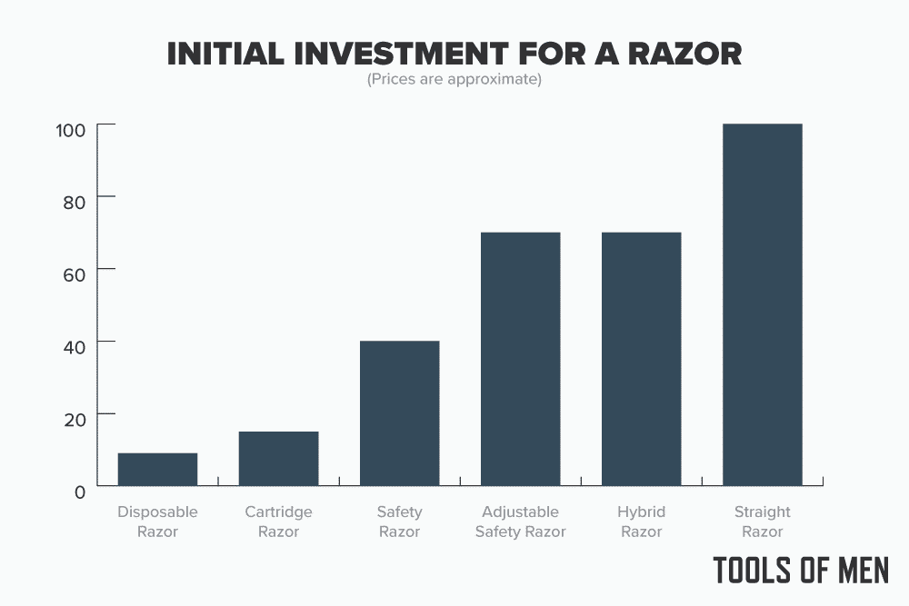 how much you will spend on a razor type