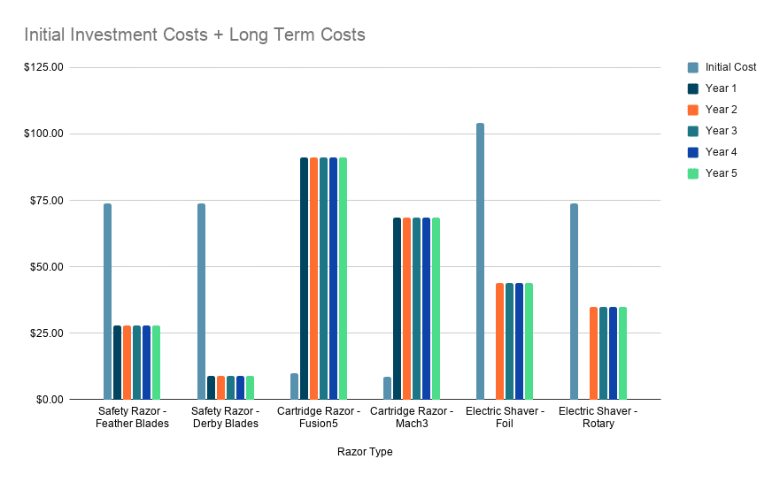 Initial Investment Costs + Long Term Costs